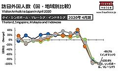 東南アジア6カ国とインド ⇔ 日本の出入国の規制状況を整理した(6月17日版)