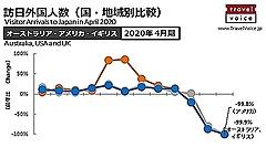 欧米豪 主要9カ国 ⇔ 日本の出入国の規制状況を整理した(6月18日版)