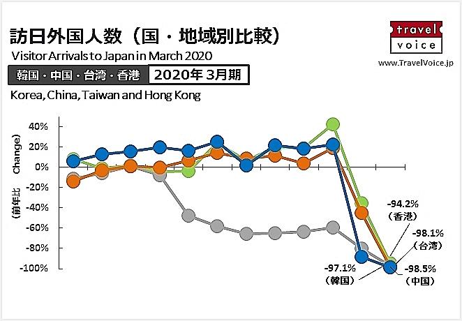 韓国・中国・台湾・香港 ⇔ 日本の出入国の規制状況を整理した(5月19日版)