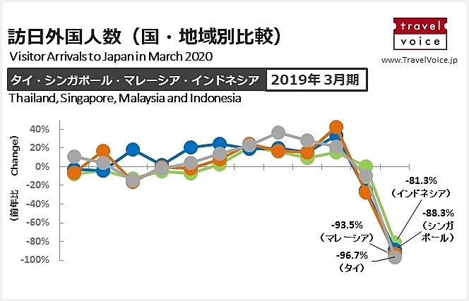 東南アジア6カ国とインド ⇔ 日本の出入国の規制状況を整理した(5月20日版)