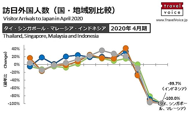 東南アジア6カ国とインド ⇔ 日本の出入国の規制状況を整理した(5月27日版)