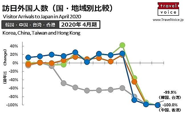 韓国・中国・台湾・香港 ⇔ 日本の出入国の規制状況を整理した(6月2日版)