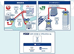 KDDI・JAL・JR東日本ら、ドローンで医薬品や食品をデリバリー、アフターコロナ時代の運用構築へ実証実験