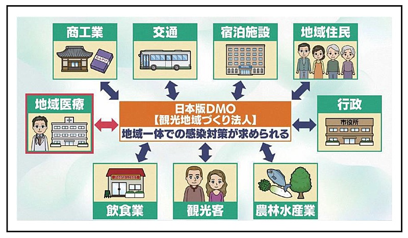 感染リスクを軽減する観光地モデルとは?  「医療機関と連携」や「安心安全の見える化」を、新潟県妙高市の取り組みを取材した