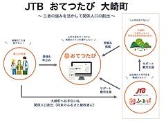 JTB、ふるさと納税で関係人口創出、お手伝い仲介サイトと連携で返礼品出品事業者の人手不足を支援