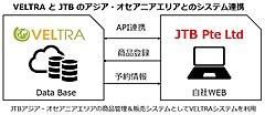 タビナカ予約のベルトラ社、JTBに現地ツアー予約販売システムの提供開始、アジア・オセアニア皮切りに拡大へ