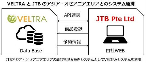 ベルトラ、JTBに現地ツアーの予約販売システム提供、アジア・オセアニア皮切りに拡大へ