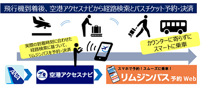 ANA、アプリで空港到着時間にあわせたリムジンバス予約・決済を可能に、移動時間も考慮で