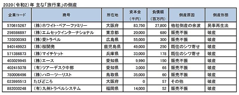 倒産 情報 広島