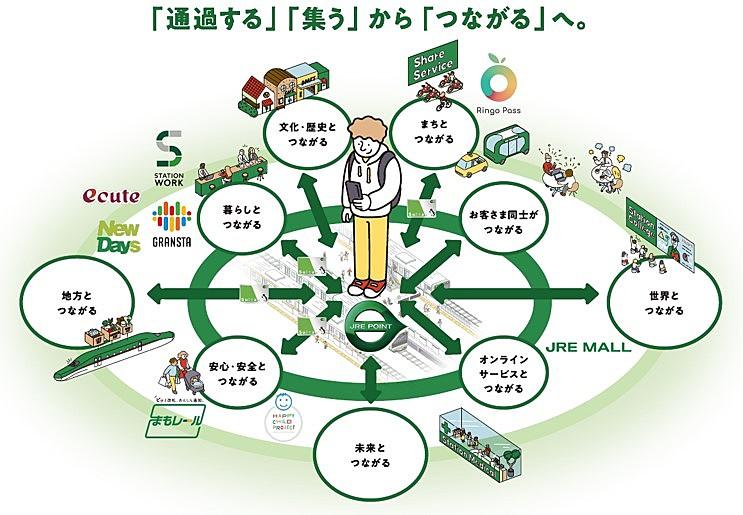 JR東日本、駅を「暮らしのプラットフォーム」に転換、定期券利用者にシェアオフィスのサブスクサービスも