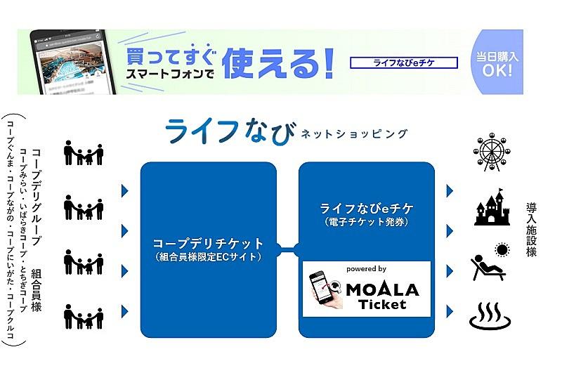 生活協同組合の会員サイトで国内レジャーの電子チケット発券可能に、直前ニーズにも対応