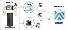 個人間カーシェアで本人確認の負担軽減、エニカがスマホ撮影の免許証の判定を補助するツール導入、大日本印刷のID確認技術