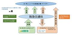阪急交通社、MICEや団体旅行でCO2削減、カーボンクレジットや再生可能エネルギー調達を提案