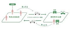 マイカー乗り合い公共交通サービス、富山県朝日町と博報堂がスタート、住民ドライバーが移動を支え合う仕組み構築